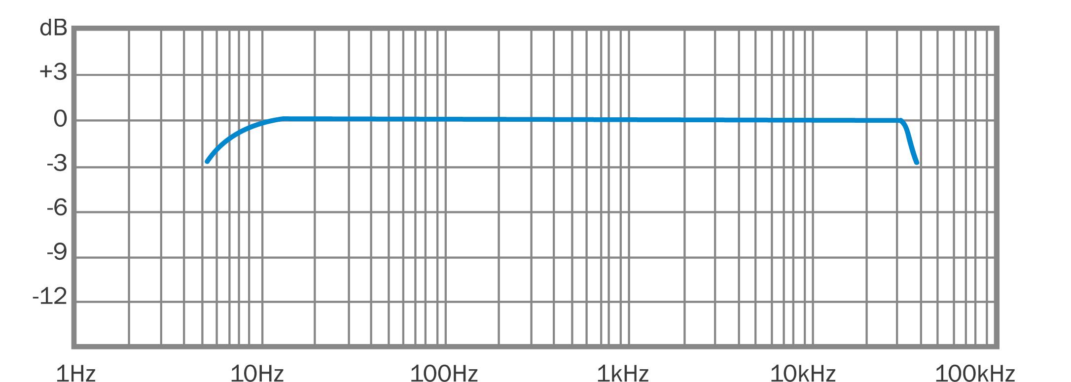 m30bx  u2014 earthworks audio