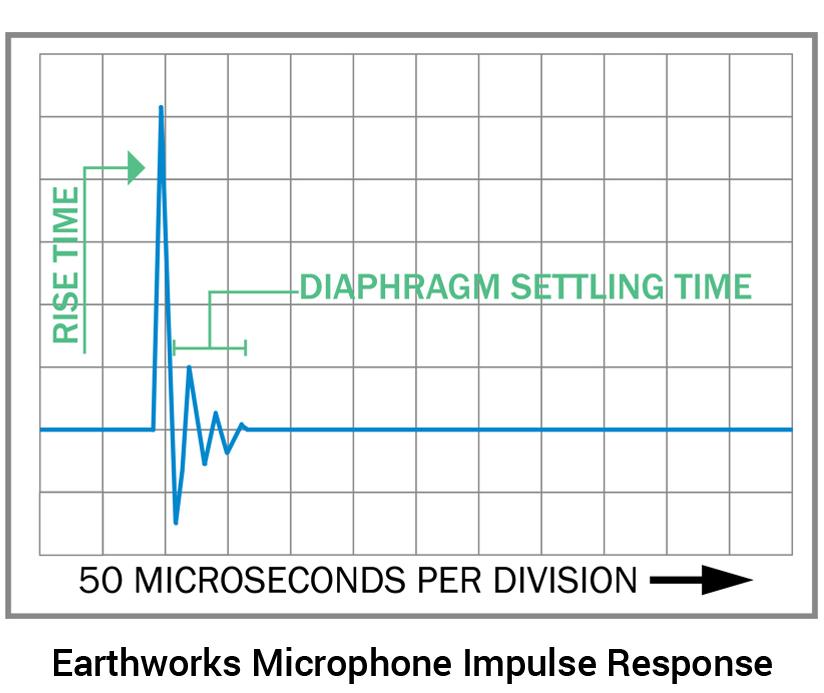 Impulse Response — Earthworks Audio