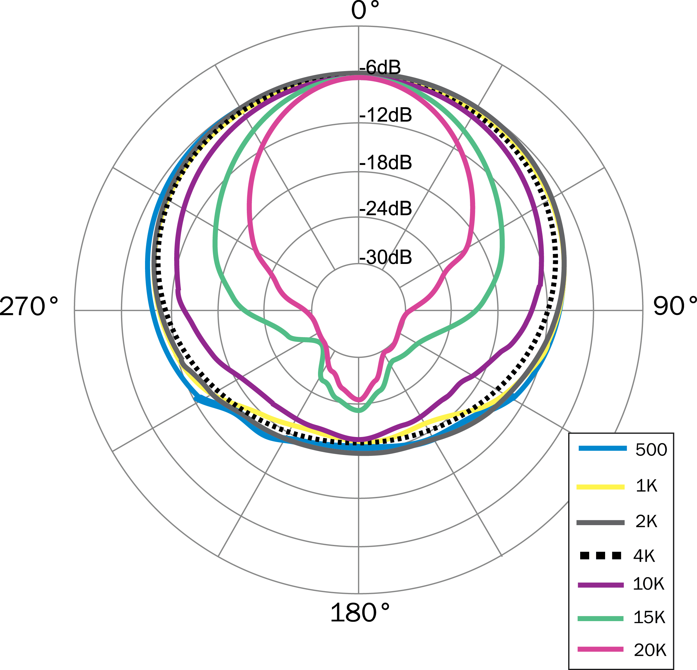 Conventional Cardioid Microphone